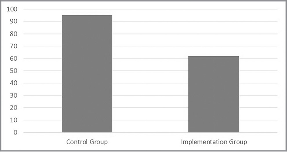 Mean time to identify sepsis in control group and implementation group (y-axis = minutes).