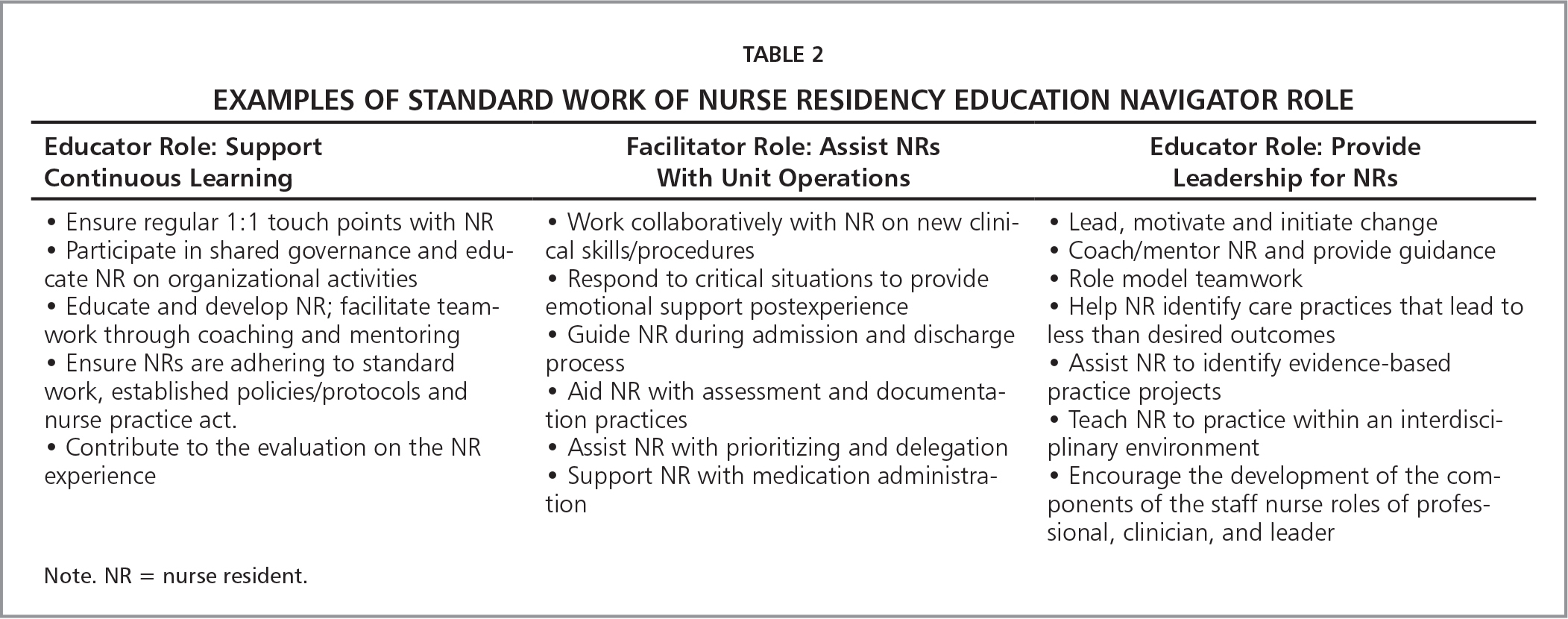 Examples of Standard Work of Nurse Residency Education Navigator Role