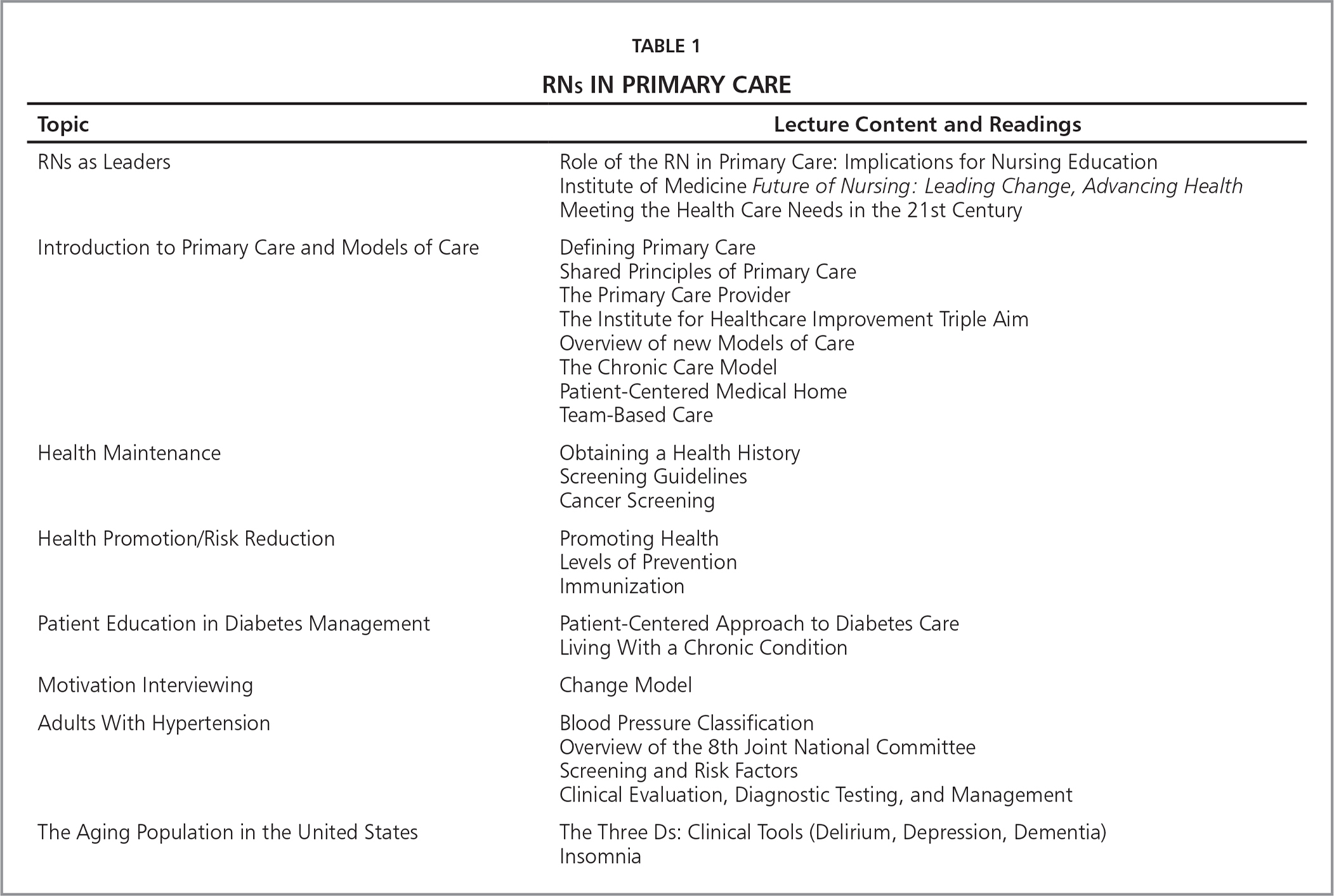RNS in Primary Care