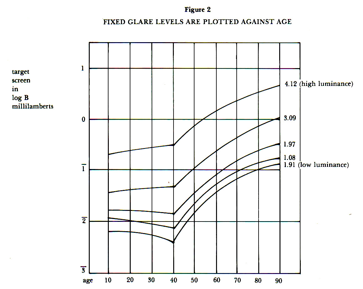 Figure 2FIXED GLARE LEVELS ARE PLOTTED AGAINST AGE