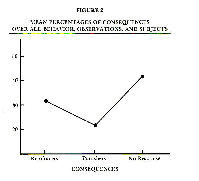 FIGURE 2MEAN PERCENTAGES OF CONSEQUENCES OVER ALL BEHAVIOR, OBSERVATIONS. AND SUBJECTS