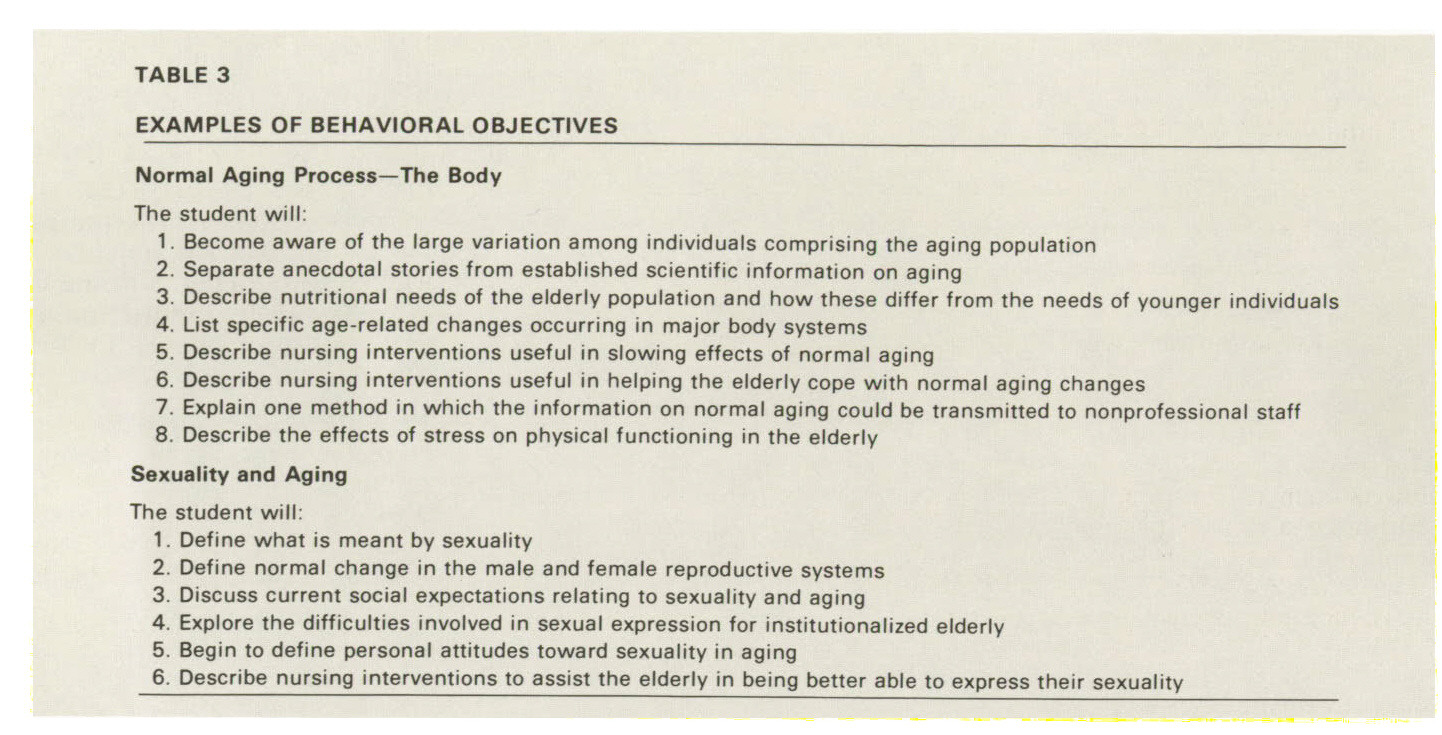 TABLE 3EXAMPLES OF BEHAVIORAL OBJECTIVES
