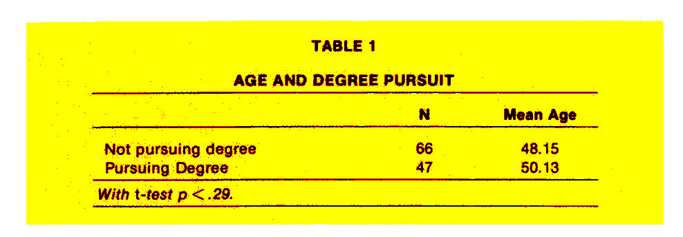 TABLE 1AGE AND DEGREE PURSUIT