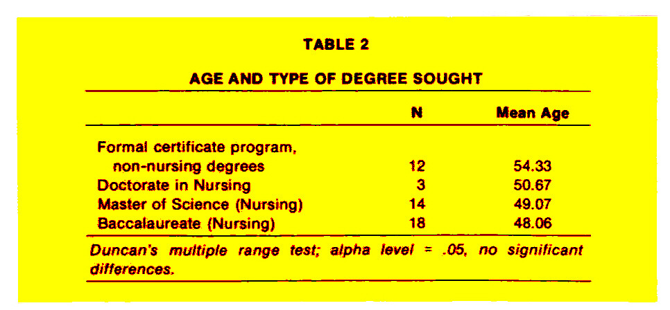 TABLE 2AGE AND TYPE OF DEGREE SOUGHT