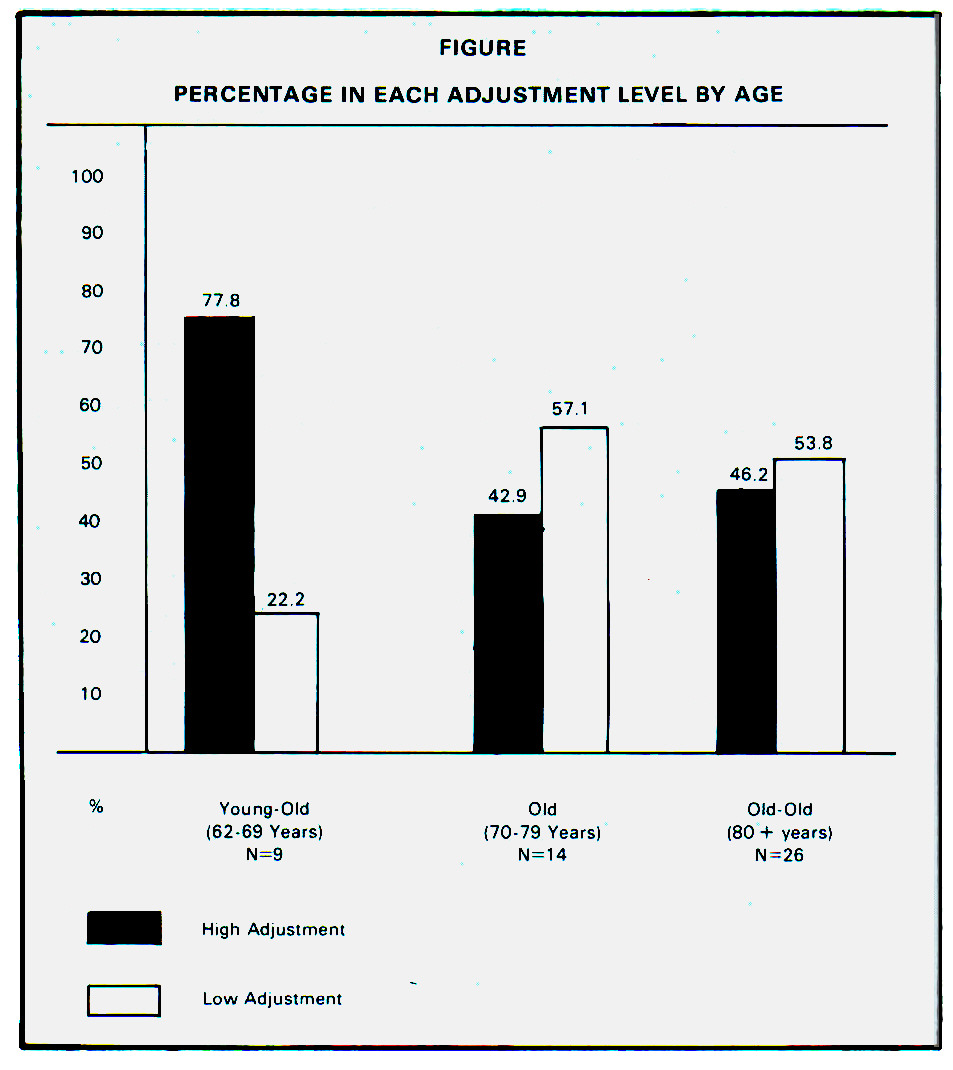 FIGUREPERCENTAGE IN EACH ADJUSTMENT LEVEL BY AGE