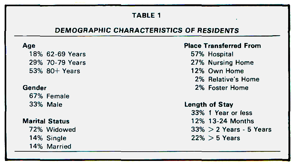 TABLE 1DEMOGRAPHIC CHARACTERISTICS OF RESIDENTS