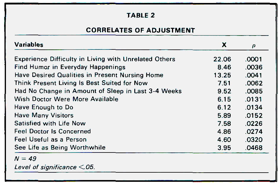 TABLE 2CORRELATES OF ADJUSTMENT