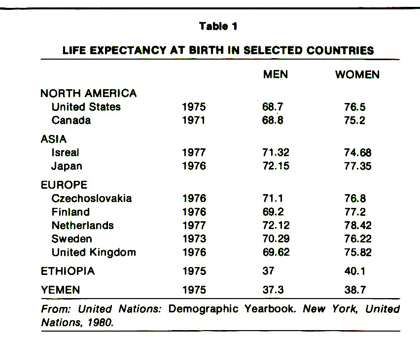 Table 1LIFE EXPECTANCY AT BIRTH IN SELECTED COUNTRIES
