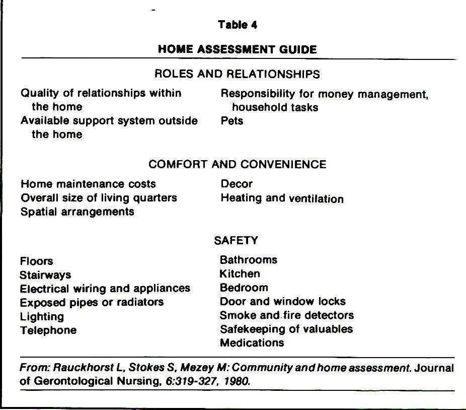 Table 4HOME ASSESSMENT GUIDE