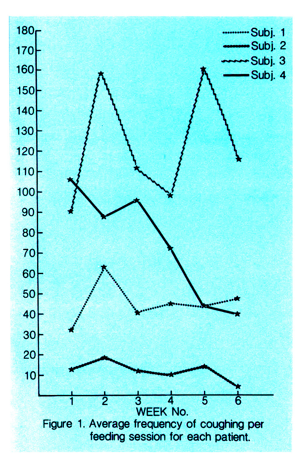 Figure 1. Average frequency of coughing per feeding session for each patient.