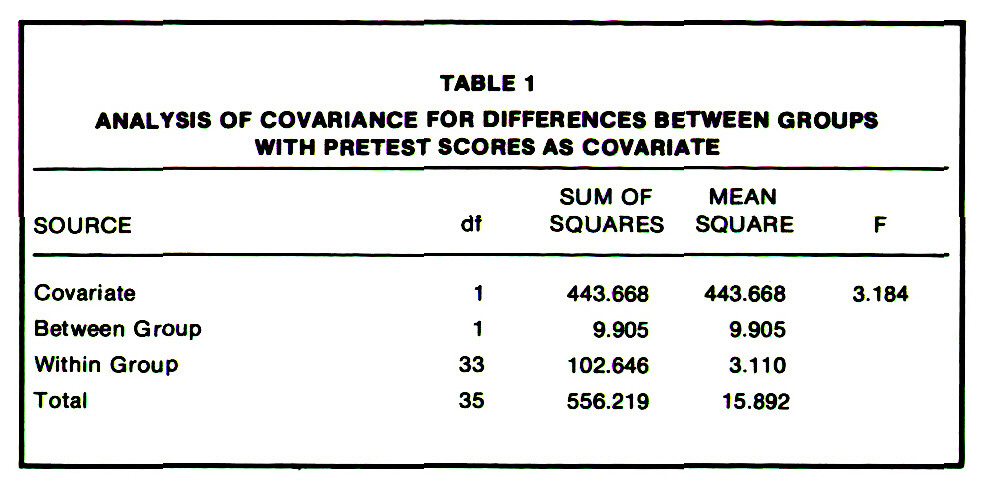TABLE 1ANALYSIS OF COVARIANCE FOR DIFFERENCES BETWEEN GROUPS WITH PRETEST SCORES AS COVARIATE