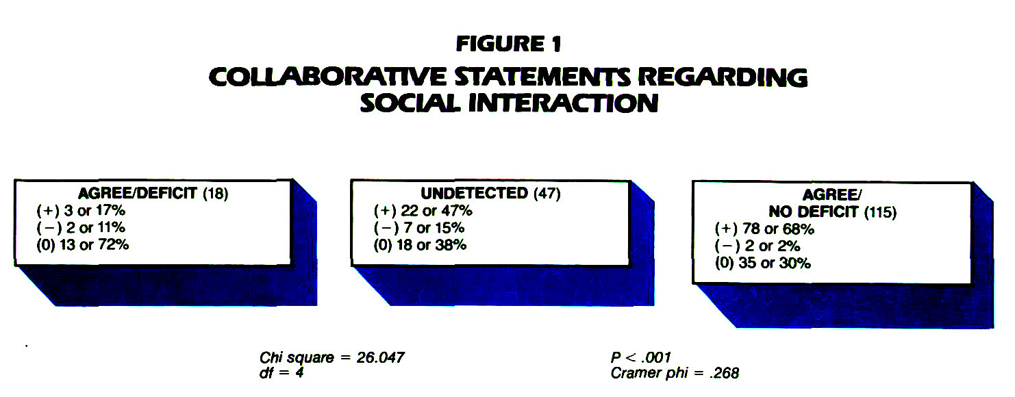 FIGURE 1COLLABORATIVE STATEMENTS REGARDING SOCIAL INTERACTION