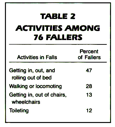 TABLE 2ACTIVITIES AMONG 76 FALLERS