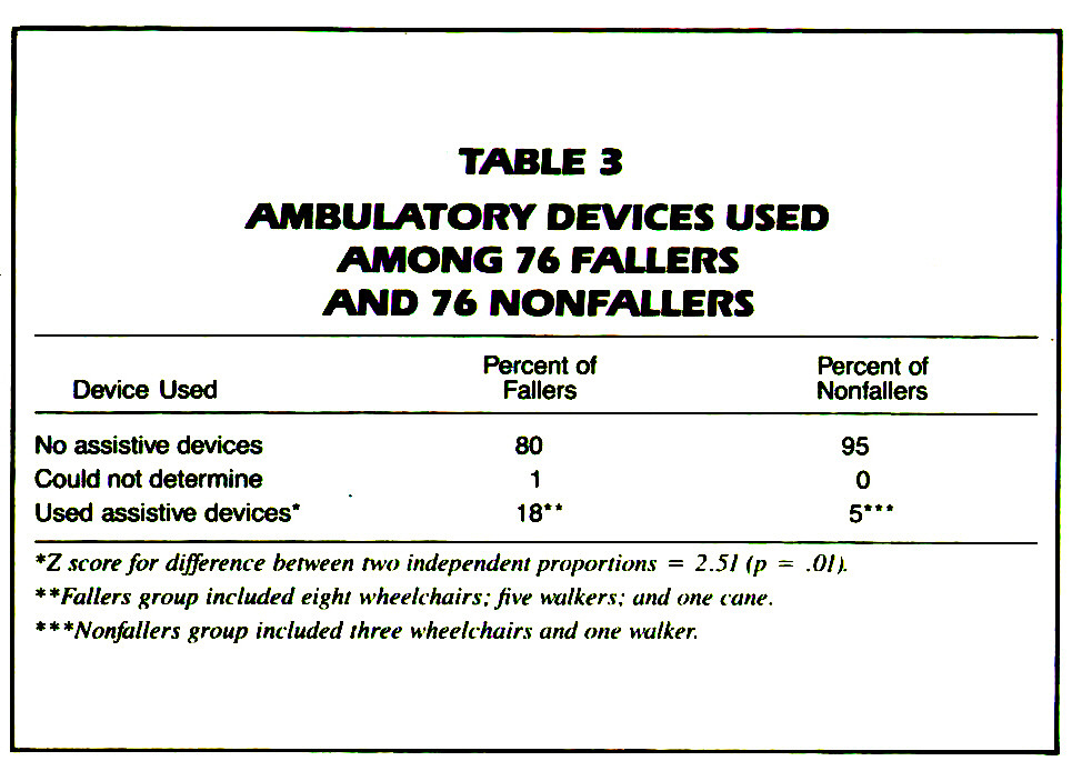 TABLE 3AMBULATORY DEVICES USED AMONG 76 FALLERS AND 76 NONFALLERS