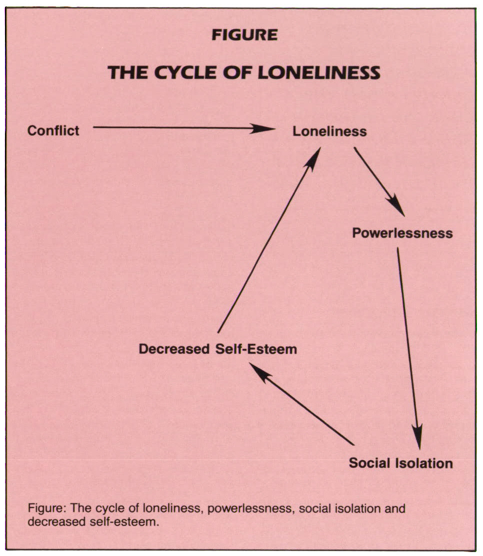 FIGURETHE CYCLE OF LONELINESS