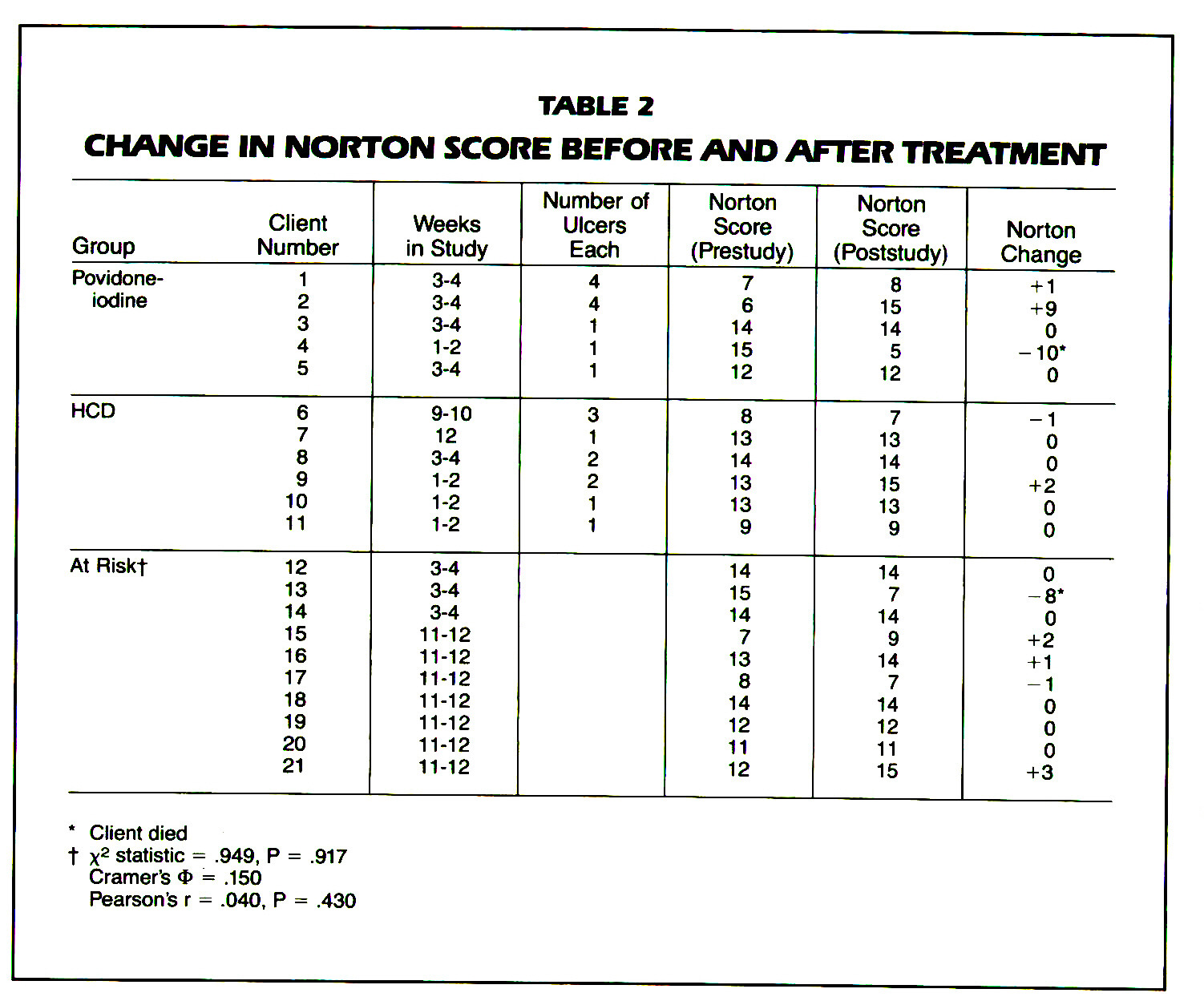 TABLE 2CHANGE IN NORTON SCORE BEFORE AND AFTER TREATMENT