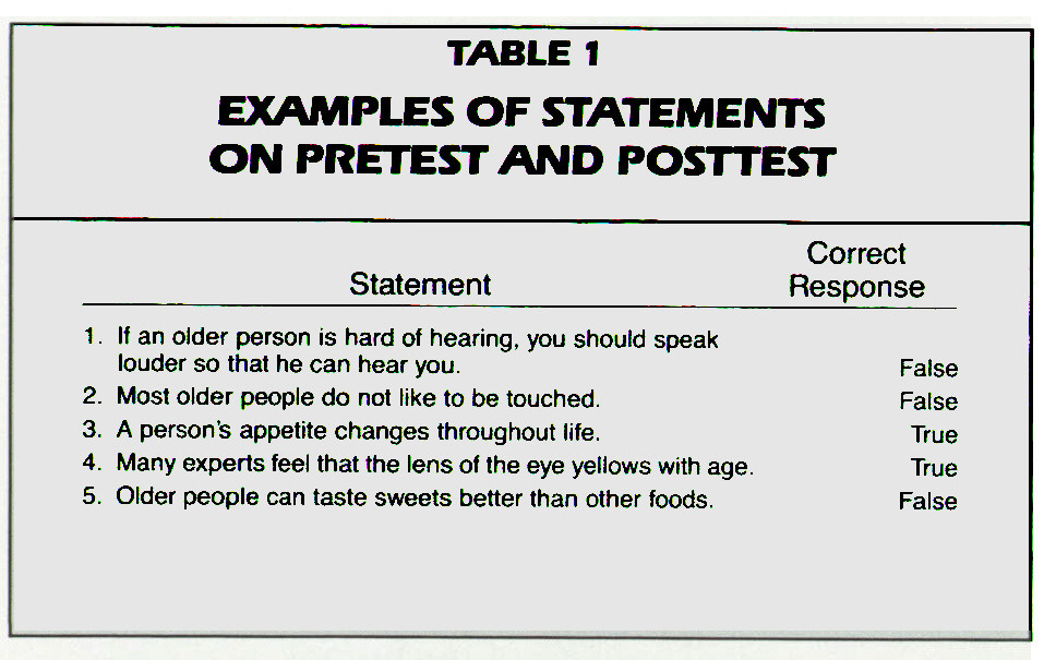 TABLE 1EXAMPLES OF STATEMENTS ON PRETEST AND POSTTEST
