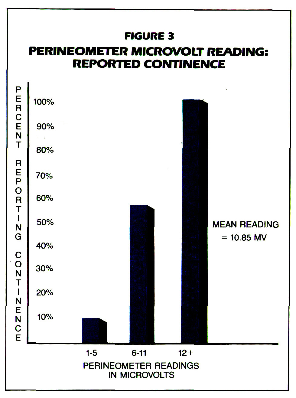 FIGURE 3PERINEOMETER MICROVOLT READING: REPORTED CONTINENCE