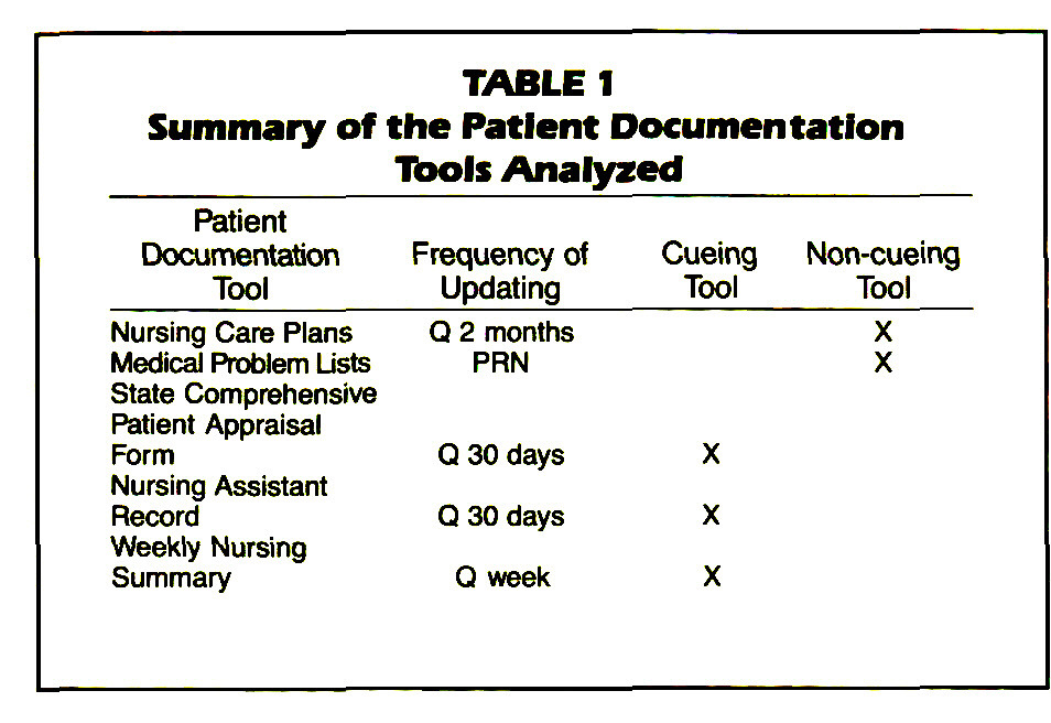 TABLE 1Summary of the Patient Documentation Tools Analyzed
