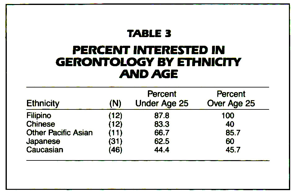 TABLE 3PERCENT INTERESTED IN GERONTOLOGY BY ETHNICITY ANDAGE