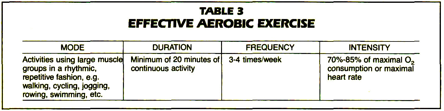 TABLE 3EFFECTIVE AEROBIC EXERCISE