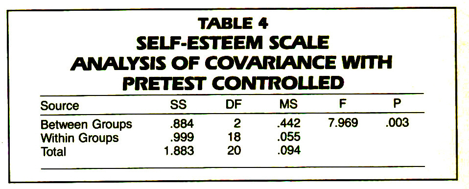 TABLE 4SELF-ESTEEM SCALE ANALYSIS OF COVARiANCE WITH PRETEST CONTROLLED