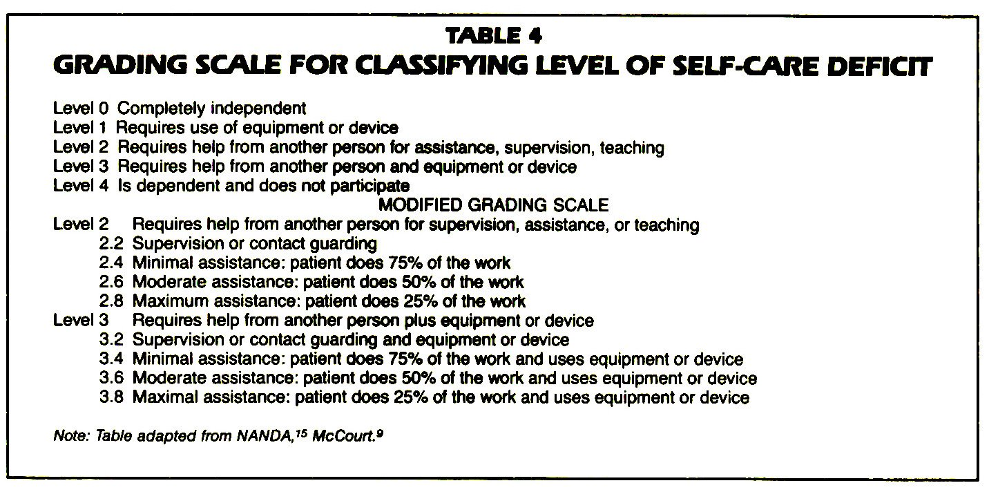 TABLE 4GRADING SCALE FOR CLASSIFYING LEVEL OF SELF-CARE DEFICIT