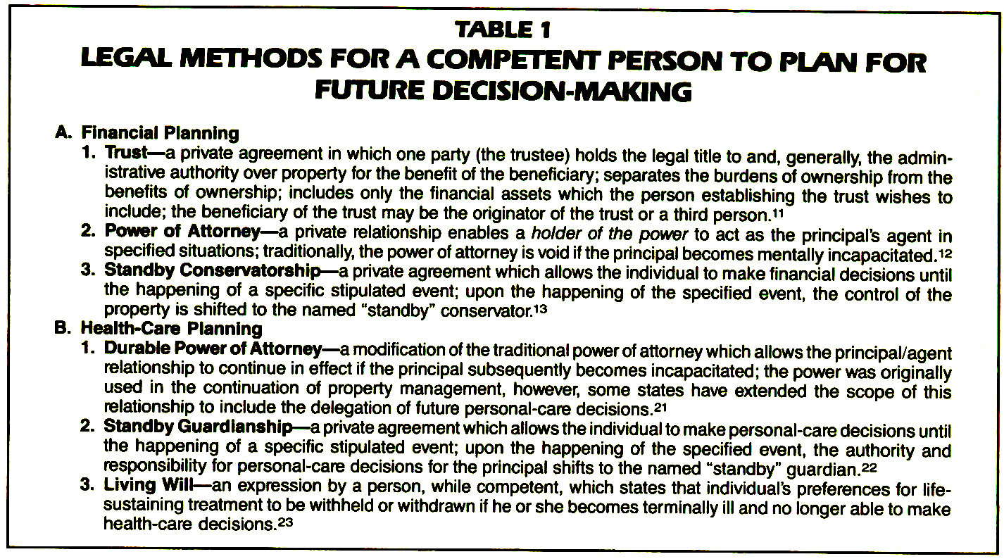 TABLE ILEGAL METHODS FOR A COMPETENT PERSON TO PLAN FOR FUTURE DECISION-MAKING TABLE 2
