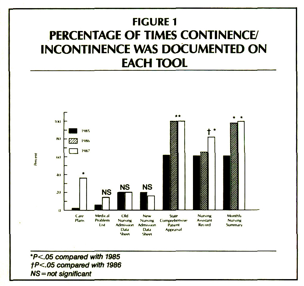 FIGURE 1PERCENTAGE OF TIMES CONTINENCE/ INCONTINENCE WAS DOCUMENTED ON EACH TOOL