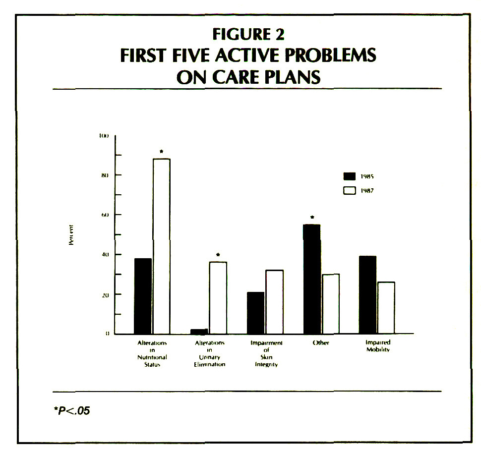 FIGURE 2FIRST FIVE ACTIVE PROBLEMS ON CARE PLANS