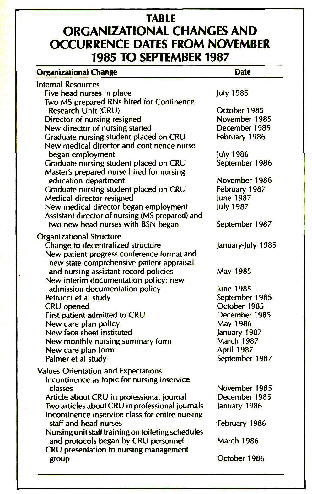 TABLEORGANIZATIONAL CHANGES AND OCCURRENCE DATES FROM NOVEMBER 1985 TO SEPTEMBER 1987