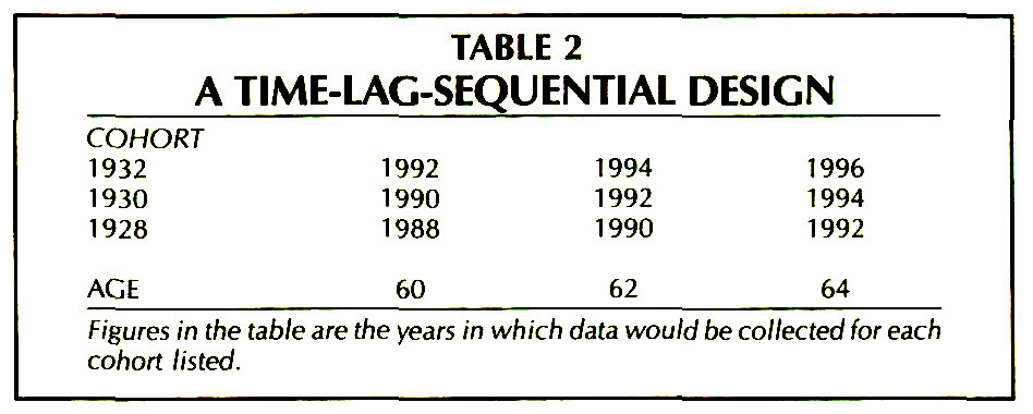 TABLE 2A TIME-LAG-SEQUENTIAL DESIGN