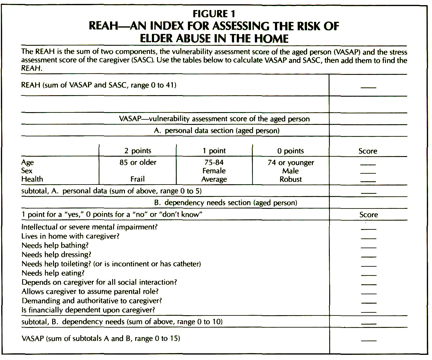 FIGURE 1REAH-AN INDEX FOR ASSESSING THE RISK OF ELDER ABUSE IN THE HOME