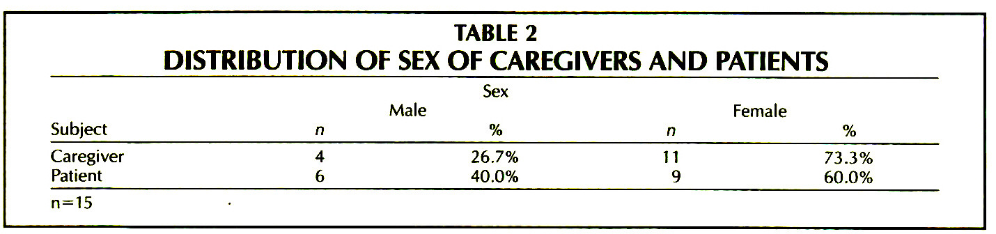 TABLE 2DISTRIBUTION OF SEX OF CAREGIVERS AND PATIENTS