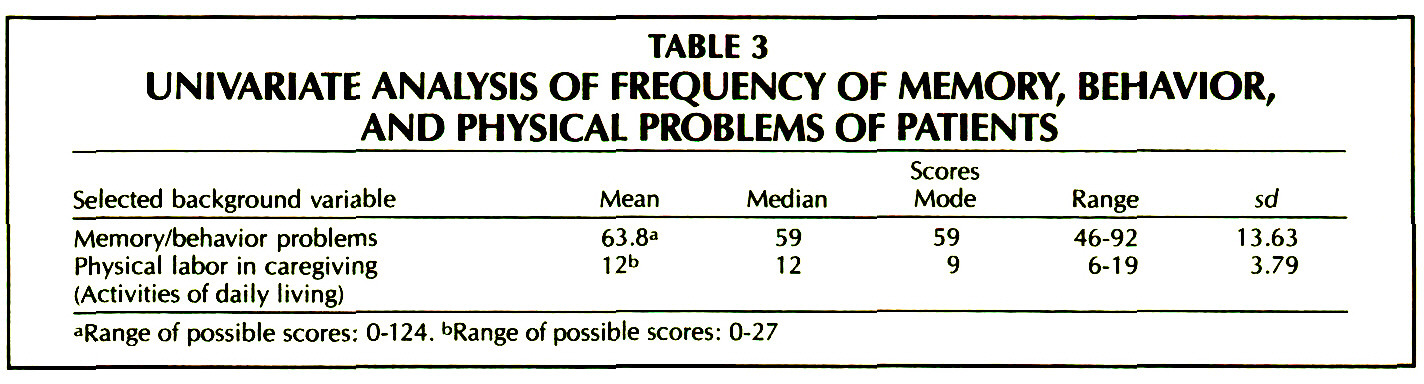TABLE 3UNIVARIATE ANALYSIS OF FREQUENCY OF MEMORY, BEHAVIOR, AND PHYSICAL PROBLEMS OF PATIENTS