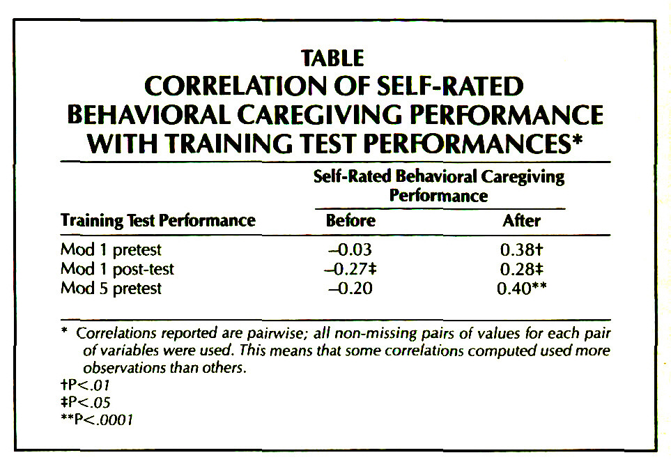 TABLECORRELATION OF SELF-RATED BEHAVIORAL CAREGIVING PERFORMANCE WITH TRAINING TEST PERFORMANCES*