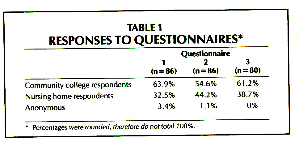 TABLE 1RESPONSES TO QUESTIONNAIRES*