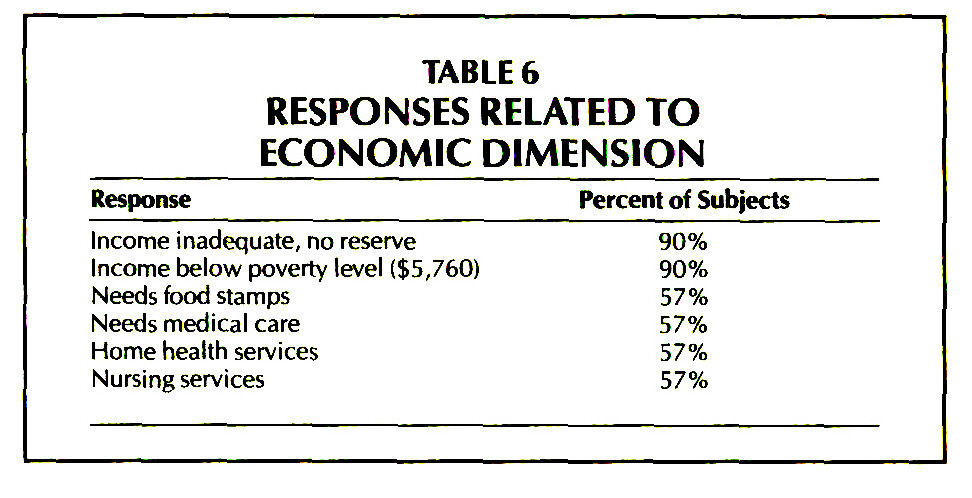 TABLE 6RESPONSES RELATED TO ECONOMIC DIMENSION