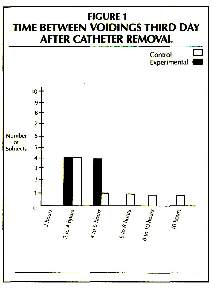 FIGURE 1TIME BETWEEN VOIDINGS THIRD DAY AFTER CATHETER REMOVAL