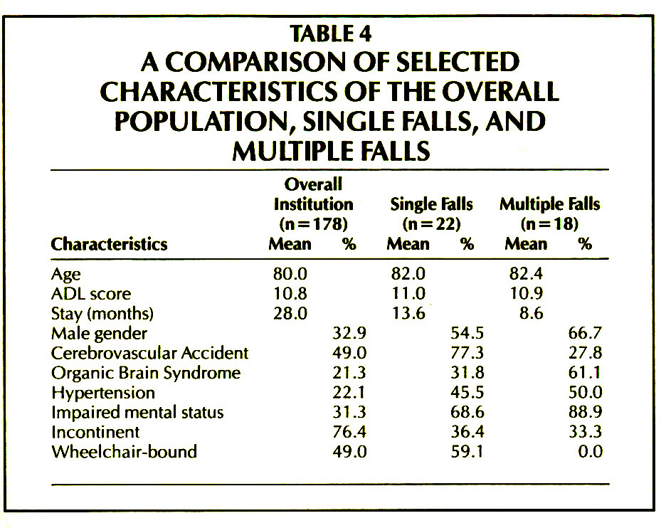 TABLE 4A COMPARISON OF SELECTED CHARACTERISTICS OF THE OVERALL POPULATION, SINGLE FALLS, AND MULTIPLE FALLS