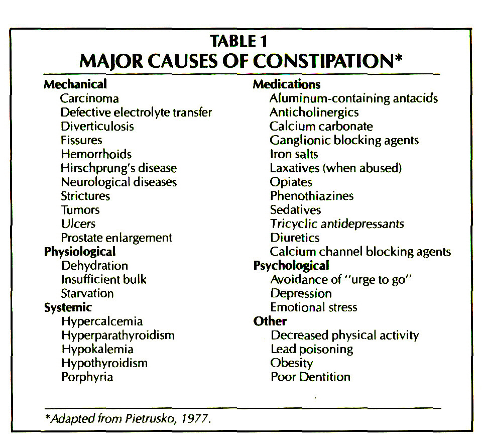 TABLE 1MAJOR CAUSES OF CONSTIPATION*