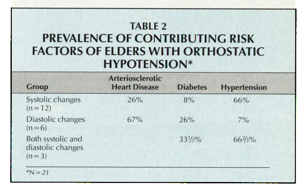 TABLE 2PREVALENCE OF CONTRIBUTING RISK FACTORS OF ELDERS WITH ORTHOSTATIC HYPOTENSION*