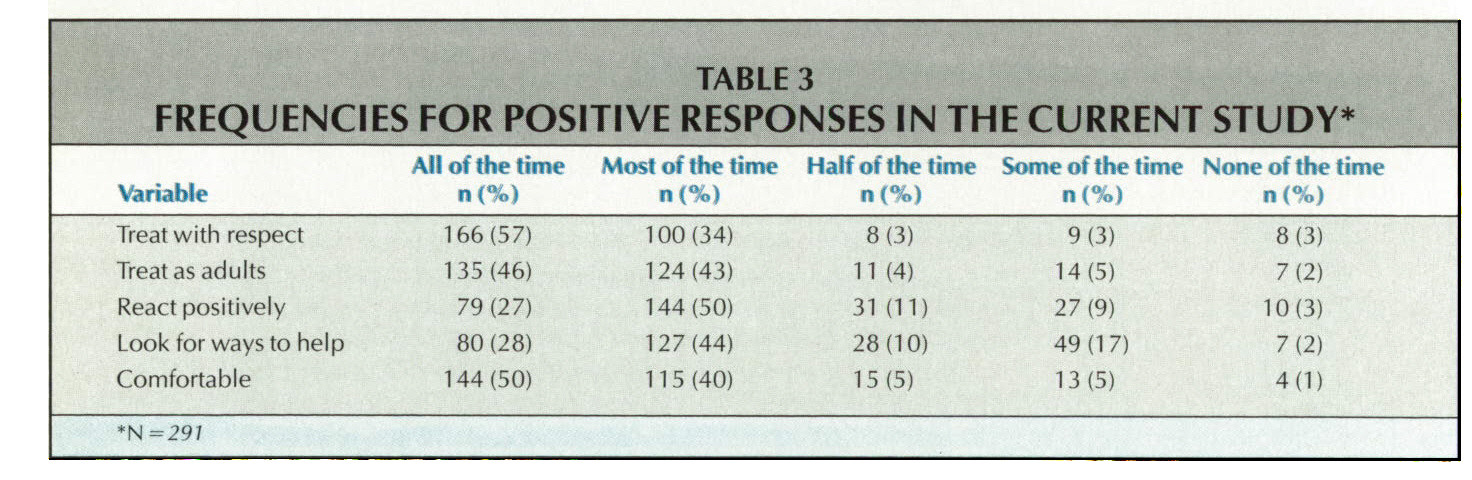TABLE 3REQUENCIES for positive responses in the current study*