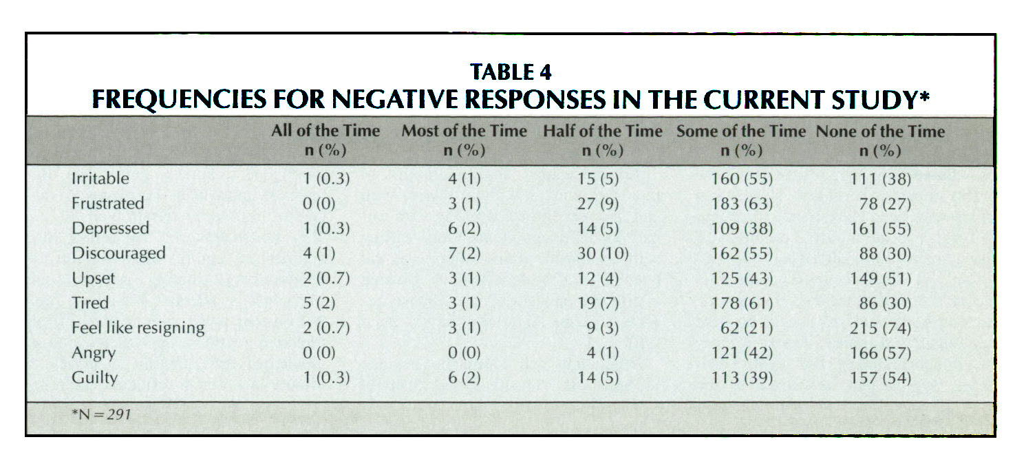 TABLE 4frequencies for negative responses in the current study*