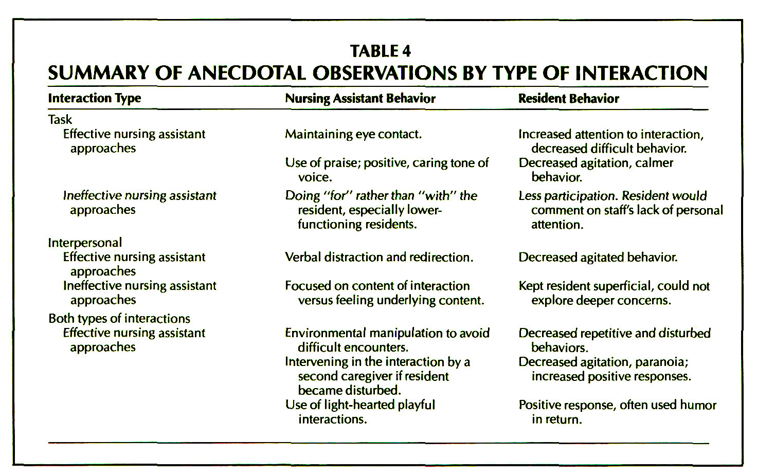 TABLE 4SUMMARY OF ANECDOTAL OBSERVATIONS BY TYPEOFINTERACTION