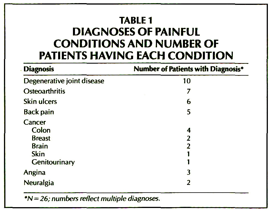 TABLE 1DIAGNOSES OF PAINFUL CONDITIONS AND NUMBER OF PATIENTS HAVING EACH CONDITION