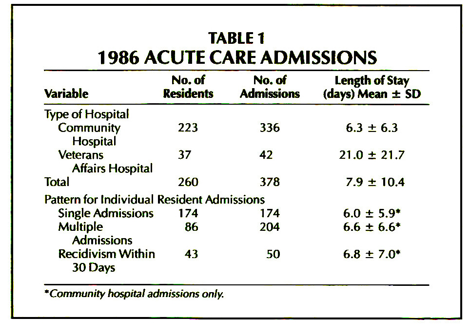 TABLE 11986 ACUTE CARE ADMISSIONS