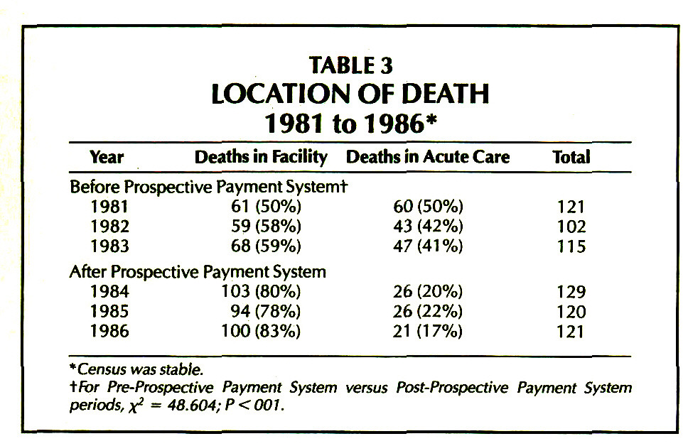 TABLE 3LOCATION OF DEATH 1981 to 1986*