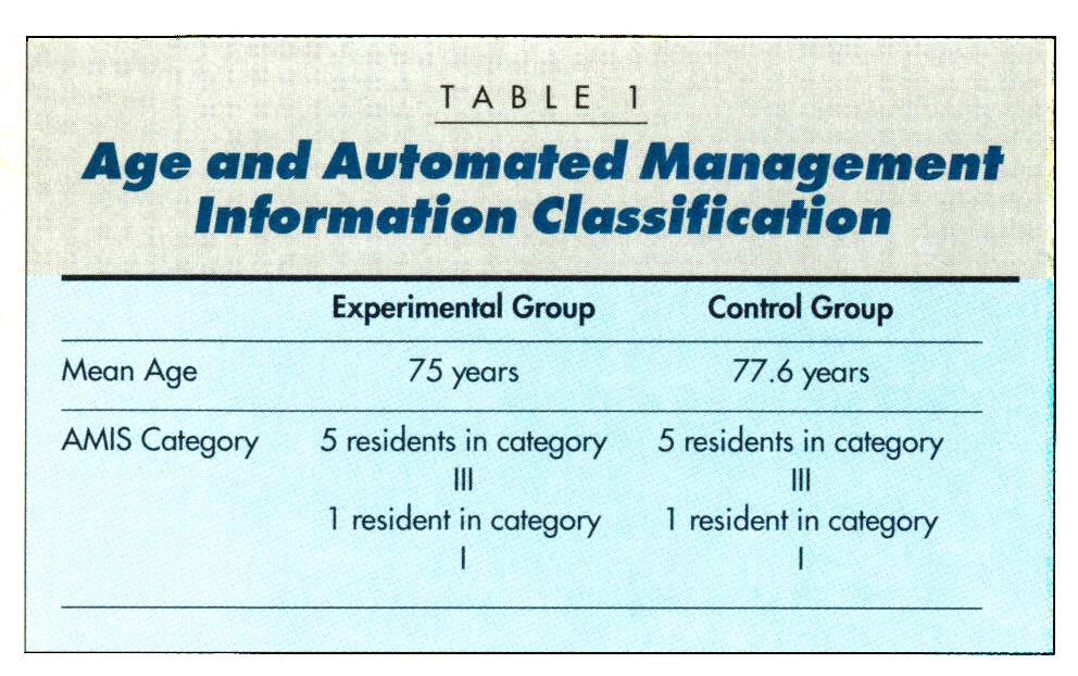 TABLE 1Age and Automated Management information Classification