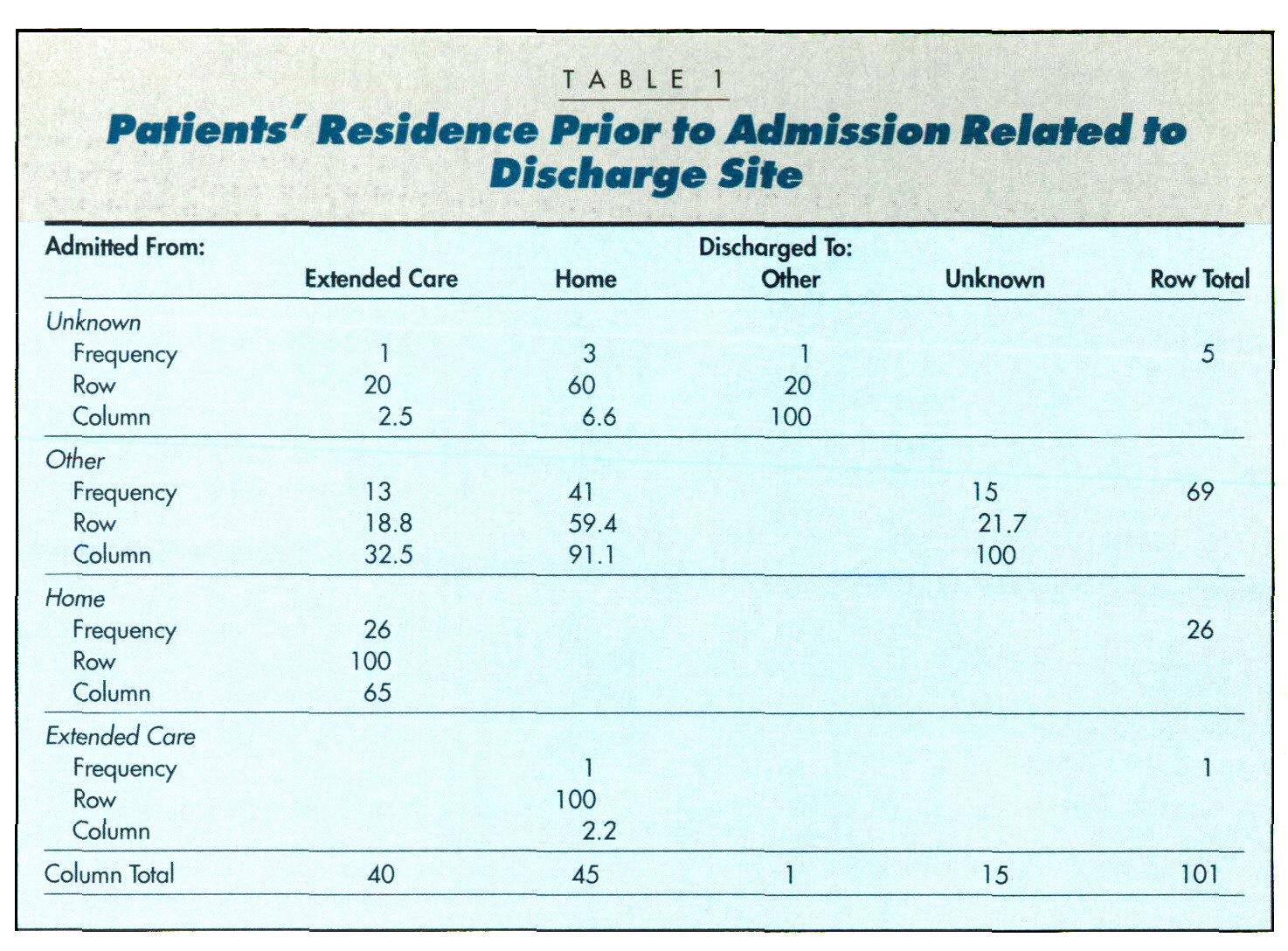 TABLE 1Patients' Resilience Prior to Admission Related to Discharge Site